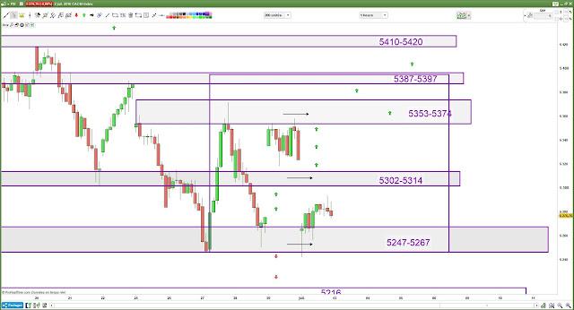 Plan de trade lundi bilan [02/07/18] cac40