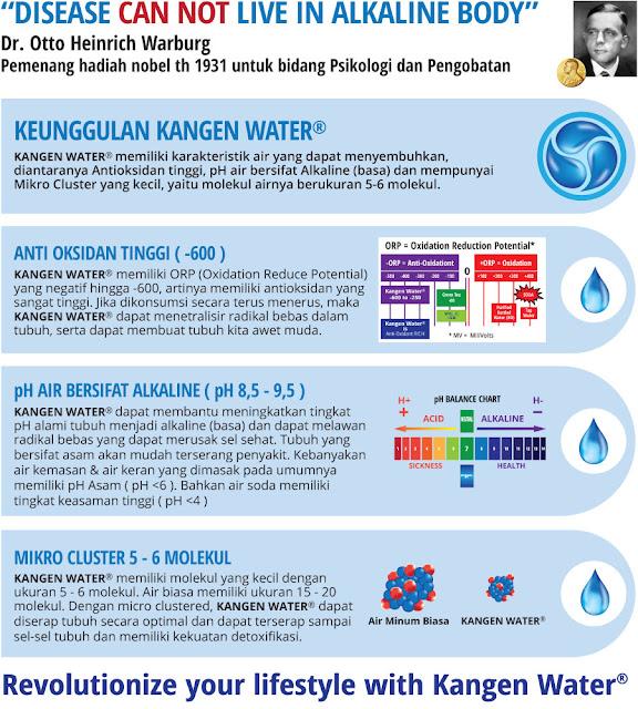 Alamat Agen Kangen Water