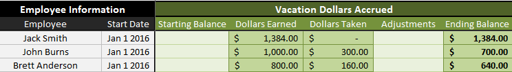 Accrued Vacation Dollars Reconciliation Table