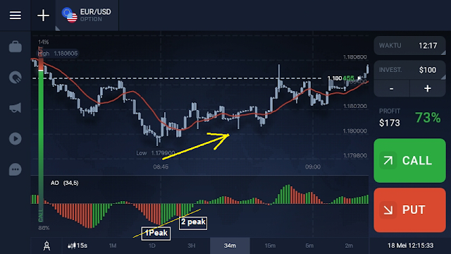 cara trading binary option tanpa loss