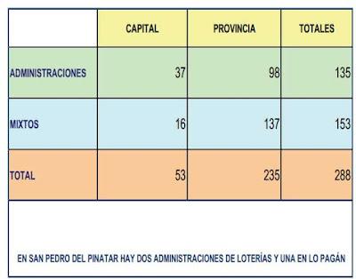 venta de loteria en Murcia