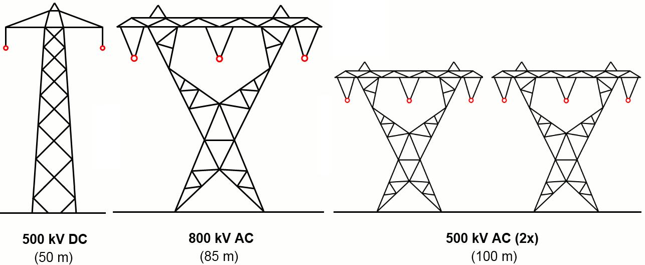500kv dc  800kv ac  500kv ac transmission lines