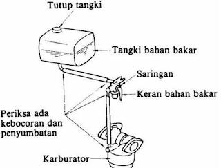 Sistem Bahan Bakar Motor