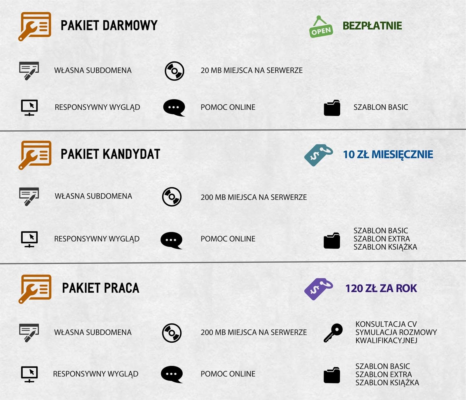 SmartCV rodzaje pakietów