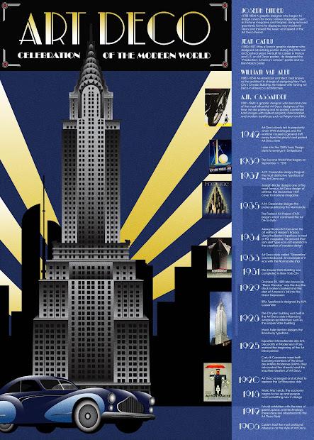 Design History F12- Marie Art Deco Movement Timeline