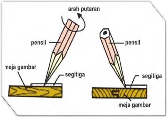 Cara Penggunaan Pensil Batang