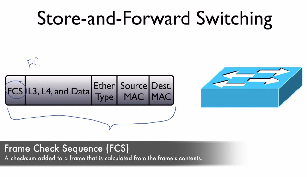 Cisco Switch Frame Forwarding | Best Cisco CCNA CCNP and Linux ...