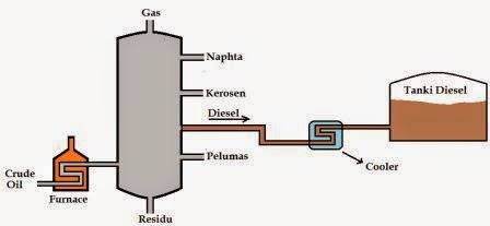 Cooler Atau Alat Pendingin Pada Industri Migas- image