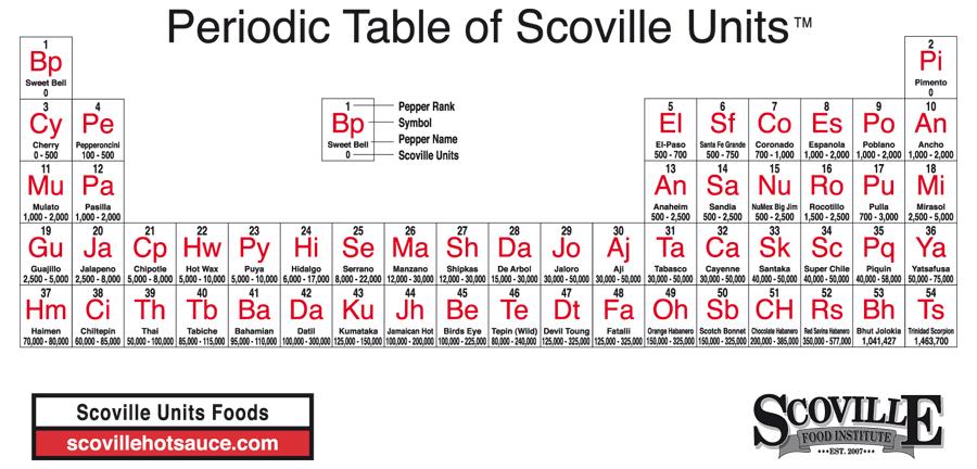 Enroque de ciencia tabla peridica de picantes tabla peridica de picantes urtaz Images
