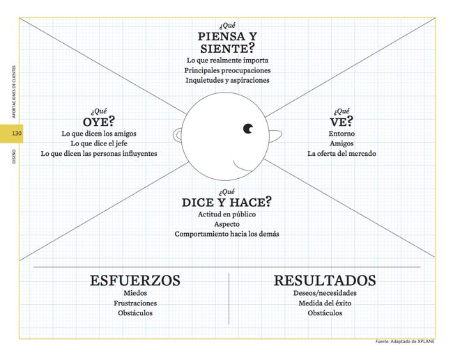 Con el usuario en el centro la hoja se divide en varias zonas: ¿Qué piensa y siente?, ¿Qué ve?, ¿Qué dice y hace?, ¿Qué oye?, Esfuerzos (miedos, frustaciones, obstáculos), Resultados (deseos, necesidades, medida del éxito, obstaculos)