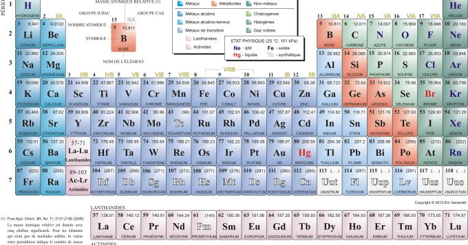Comprendre la table périodique des éléments
