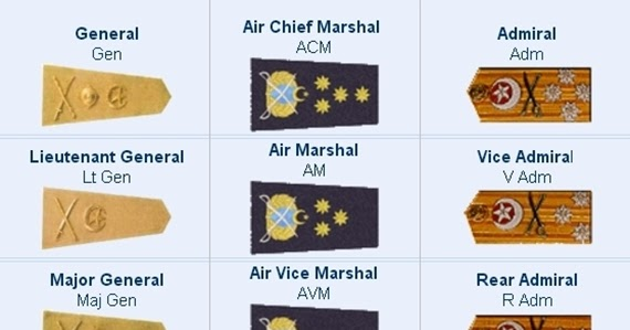 Ranks, BPS Comparison of Pakistan Army, Navy and PAF