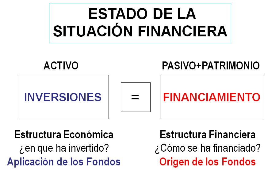 Estados De Situación Financiera Grupos Que Lo Integran Y