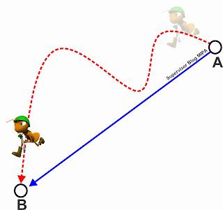 pengertian dan ilustrasi besaran vektor dan skalar