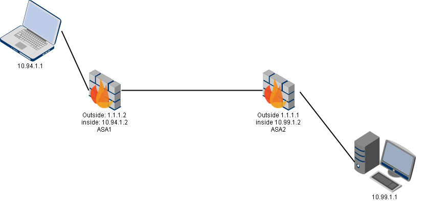 IPSec VPN Basic Configuration between two ASA 8 4 2 - Cyber