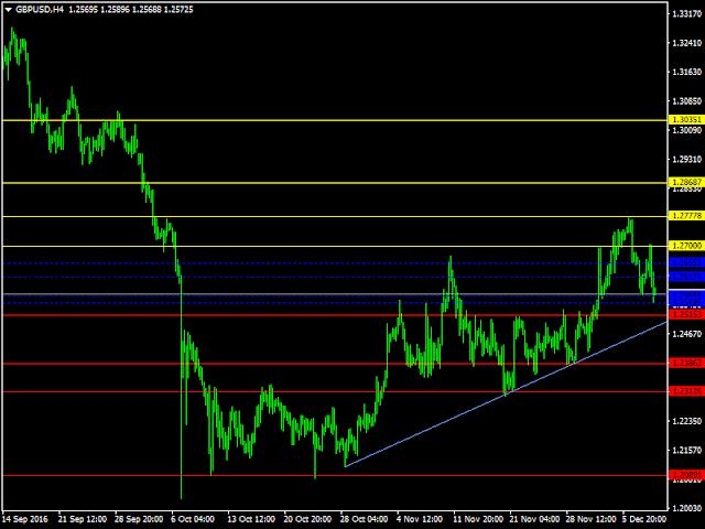 Niveles claves del par de divisas GBP/USD