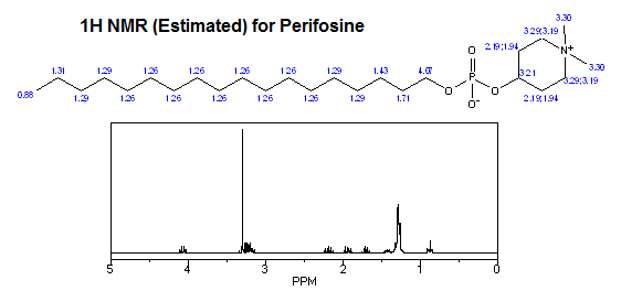 1H-NMR Estimated for Perifosine