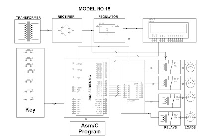 Engineering Projects: LOW COST PROGRAMMABLE LOGIC CONTROL