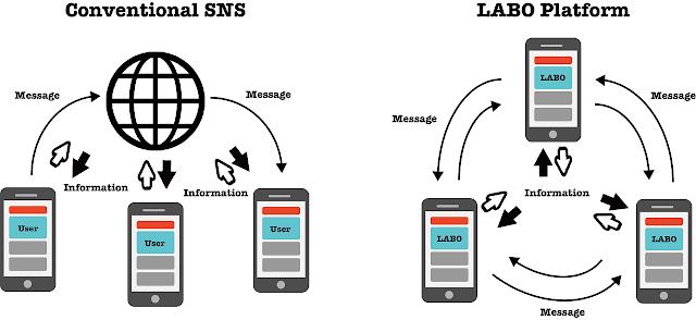 Sistem Blockchain LABO