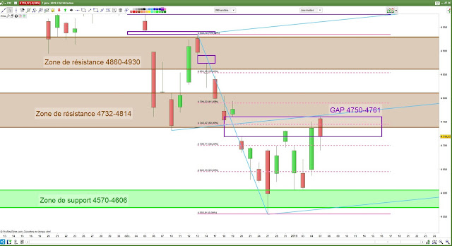 Analyse chartiste du CAC40. 07/01/19 -2-