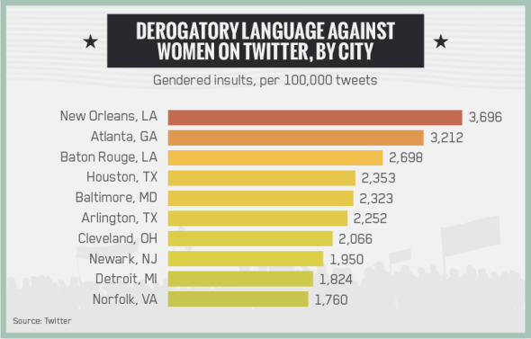 Derogatory language against women on Twitter, by city