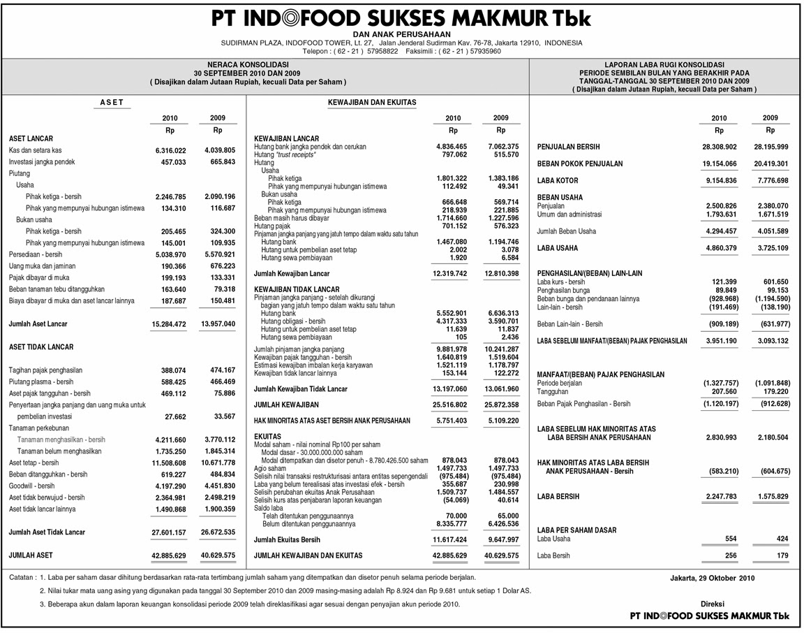 Laporan Keuangan Pt Indofood Sukses Makmur Tbk Tahun 2010 Seputar Laporan