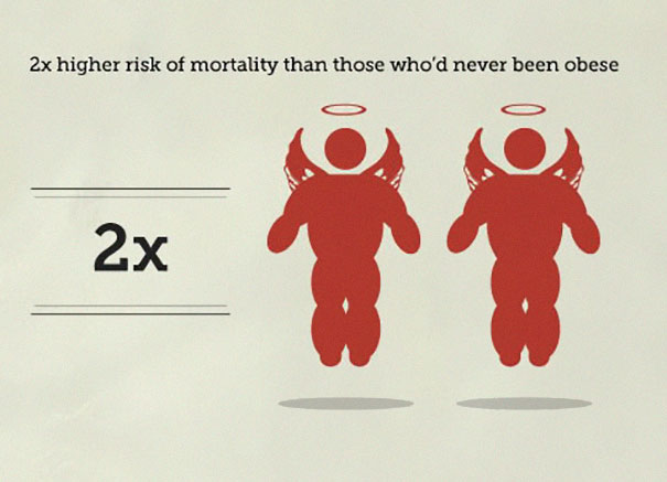 Surprising Infographic Lists The Estimated Chances Of Dying In Various Scenarios