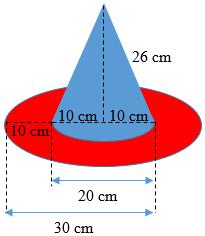 Luas Lingkaran dan Luas Selimut Kerucut