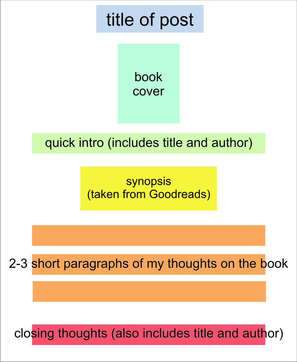 parts of a book report