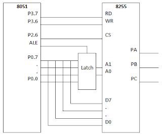 8051 Memory Mapped IO