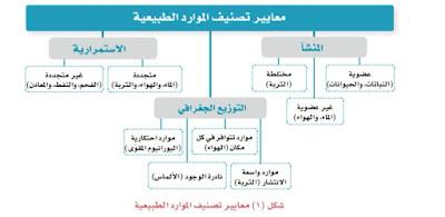 معايير تصنيف الموارد الطبيعية