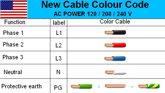 electrical usa cable color code wire diagram standard 3 phase