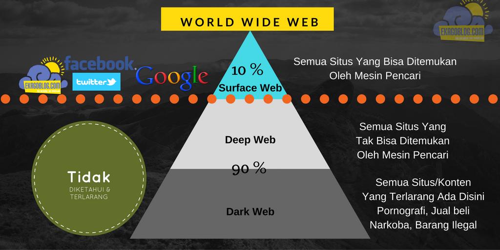 Menggali informasi di internet memang tiada habisnya, jika kita mendapatkan suatu info akan mendapatkan info lainnya. Karena setiap detik orang menggunggah informasi terbarunya via website, blog, sosial media dan lainnya yang berhubungan dengan internet.   Tahukah Anda apa yang Anda akses sekarang itu hanyalah 4% sampai dengan 10% saja!  Padahal dunia world wide web adalah dunia yang luas, tapi hanya menyediakan 4 sampai dengan 10% saja?  Itulah yang menjadikan Deep Web ada untuk mendapatkan info yang lebih dalam. Namun berhati-hatilah info yang mendalam itu tak ada aturan dan etika.   Disana terdapat berbagai macam orang-orang jahat, mulai dari pembunuh bayaran, psikopat, jual beli narkoba dan kejahatan-kejahatan terselubung lainnya. Itulah Deep Web dan lebih mendalam lagi ada yang menyebutnya Dark Web....