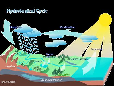 Siklus Air dan Jenisnya
