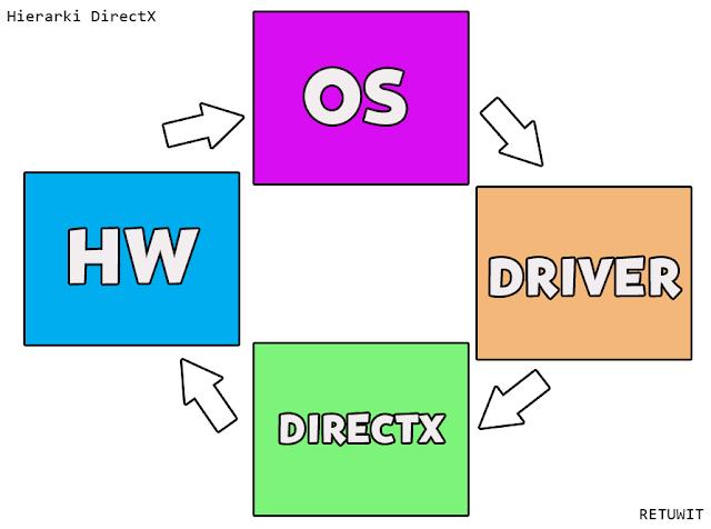 Windows 7 DirectX 12 ? Mari Kita Bahas Secara Dalam dan Santay 11