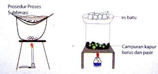 Klasifikasi Campuran dan Cara Memisahkan Campuran Dalam Materi