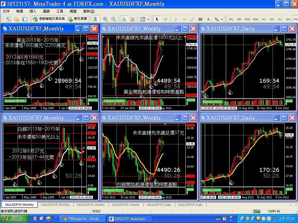 昌達(LEO)的財商異想: 美國QE3對2012~2015年臺灣買賣貴金屬黃金-白銀的價格注意事項及未來走勢