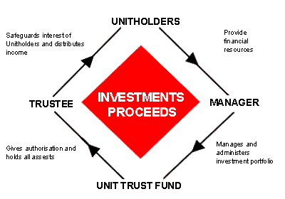 unit trust malaysia management