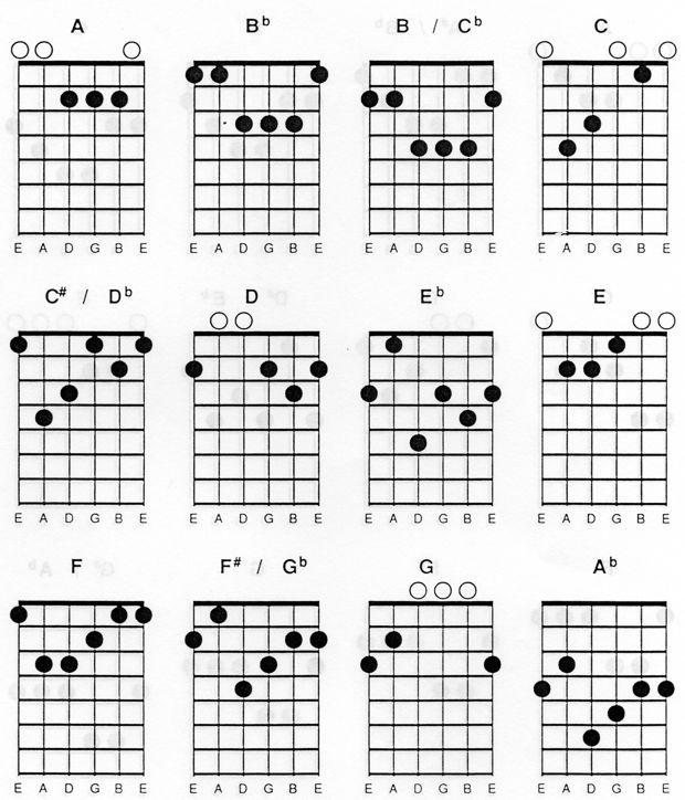 Macam Macam Chord Gitar Lengkap | Dunia Musik
