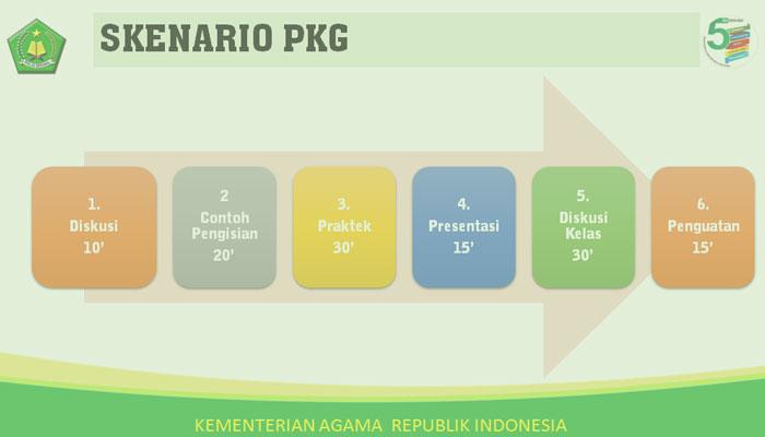 Contoh Laporan PKG Oleh Kepala Sekolah / Madrasah Format Word