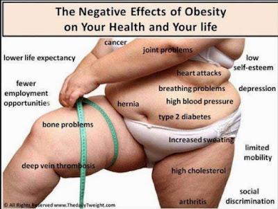 berat badan, obesitas, kegemukan, artikel diet alami, kumpulan artikel tentang diet, diet sehat, kumpulan diet, diet yang sehat, diet cepat aman dan sehat, diet yang tidak bahaya, diet untuk wanita, diet obesitas, info diet, diet berat badan
