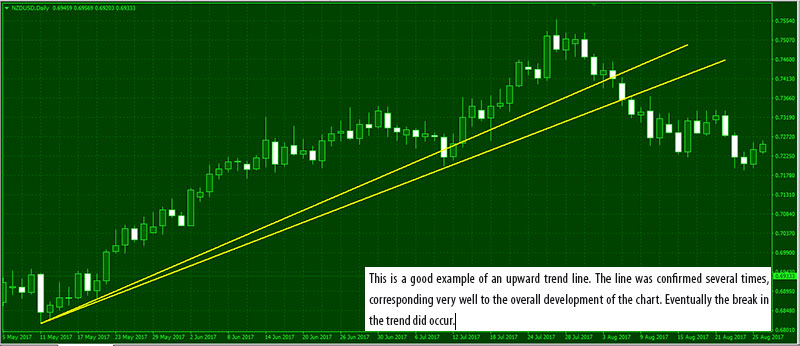 Upward-Trend-Market