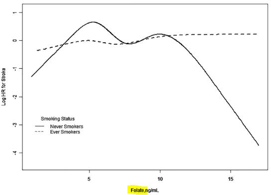 図:葉酸値と脳卒中と喫煙