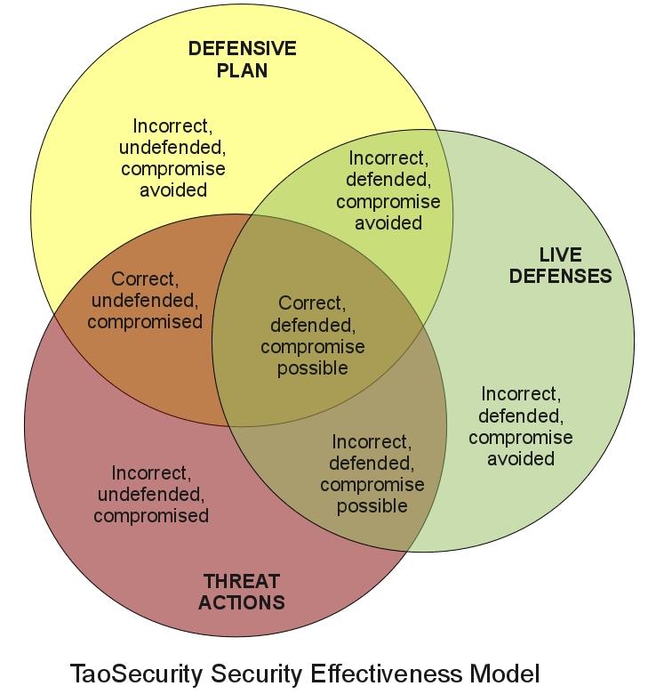 Measuring Security Effectiveness – NovaInfosec