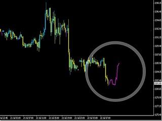 Download Gratis Indikator Trading Forex | Chart Bisnis
