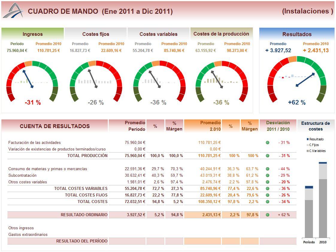 Excelente Plantilla De Tablero De Microsoft Excel Motivo Colección ...