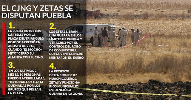 El Mencho llego a Puebla El CJNG está abandonando cadáveres y los cuerpos aparecen con mensajes escritos en la piel. No hay duda  ha realizado su debut sangriento