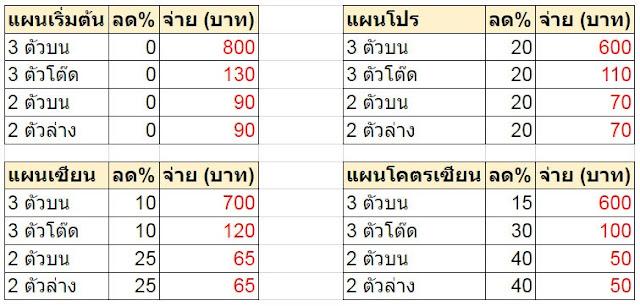 หวยลาว วันพฤหัสบดี งวดวันที่ 27 กันยายน 2560 รางวัล 3 ตัวออก 679 รางวัล 2 ตัวออก 79 ตรวจหวยลาว ล่าสุด