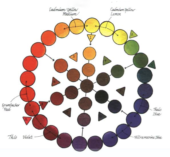 Pigment And Fiber Color Theory Those Tertiary Colors