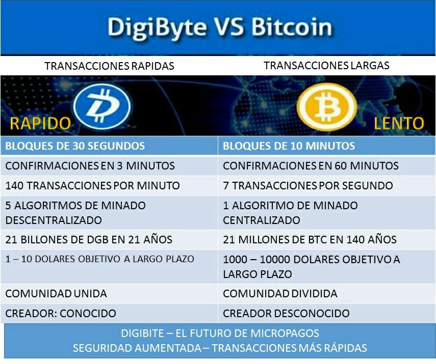 DIGIBYTE-VS-BITCOIN
